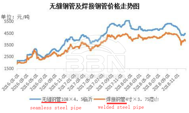"China Steel Pipe Price ""Passive"" Frequent Shocks in 2018"