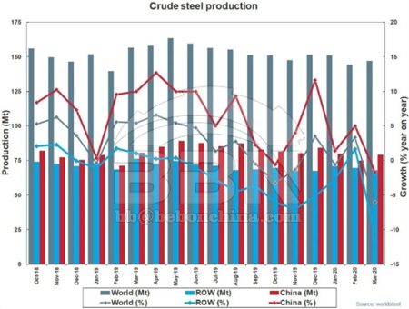 Global crude steel production in March 2020